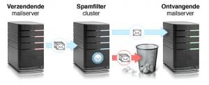 Spamfilter cluster